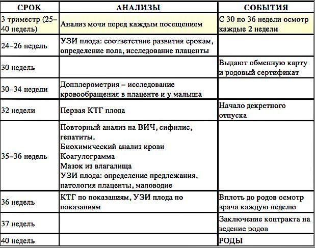 список-анализов