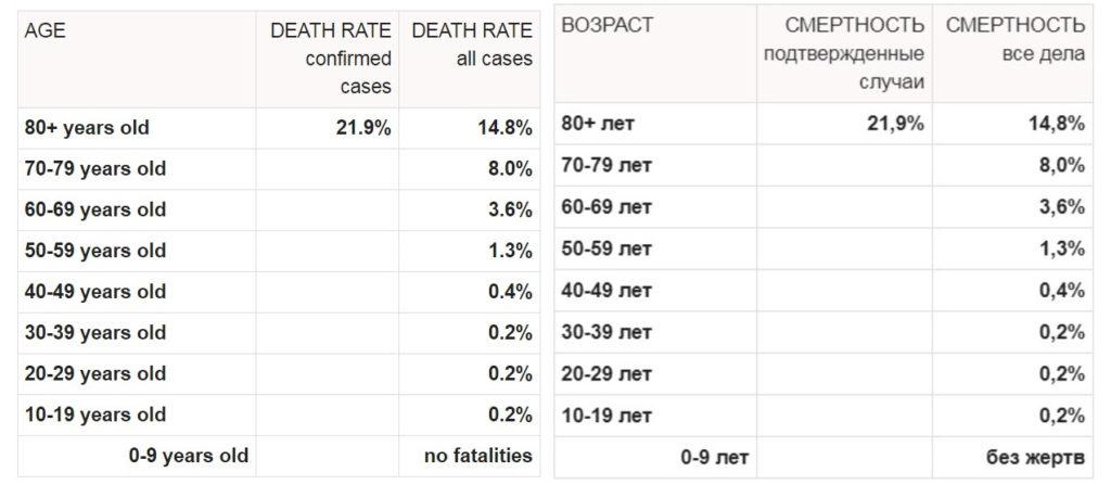 статистика-смертности-от-коронавируса-по-возрастам