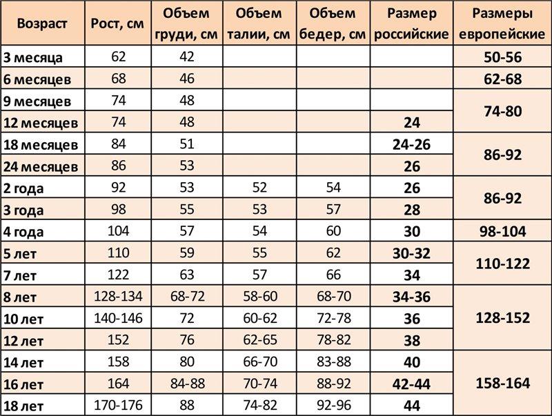 размеры-от3месяцев-до-18-лет-Европа-РФ